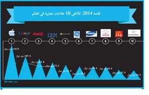 جريدة الأنباء الكويتية   آبل تتصدر قائمة أغلى العلامات التجارية في