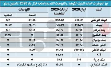 458.3 مليون دينار أرباح البنوك المحلية.. و2.7 مليار إيراداتها التشغيلية في 2020