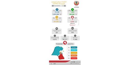 """""""الصحة"""": 766 إصابة جديدة بفيروس كورونا.. و5 حالات وفاة"""