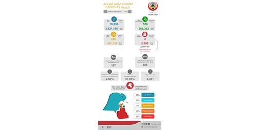 """""""الصحة"""": 256 إصابة جديدة بفيروس كورونا.. و2 حالات وفاة"""